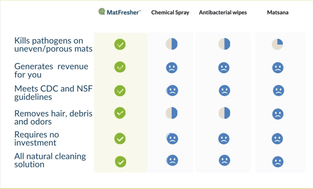 Compare how MatFresher saves money